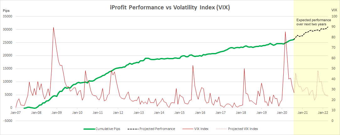 iProfit Neural Network Algo Trading During Volatile Price Action