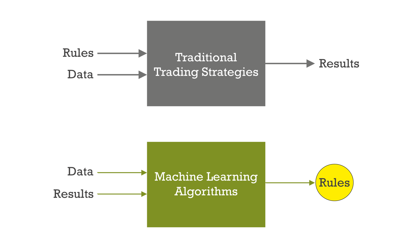Autotrading with iProfit Machine Learning Strategy